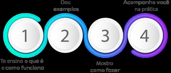 4 passos da certificação gestor de Mídias Sociais
